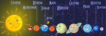 урок по теме солнечная система