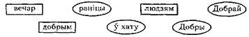 Галосныя гукі пасля цвёрдых зычных, іх абазначэнне на пісьме