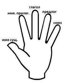 Русский язык. 4 класс. Тема: Имя существительное как часть речи. Род и число имен существительных